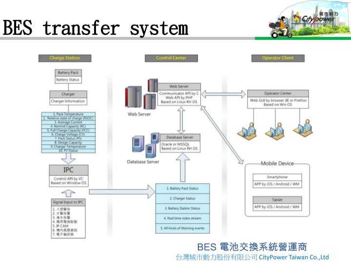BES transfer system