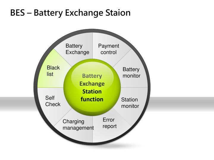 BES – Battery Exchange Staion