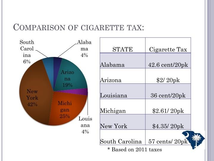 Comparison of cigarette tax: