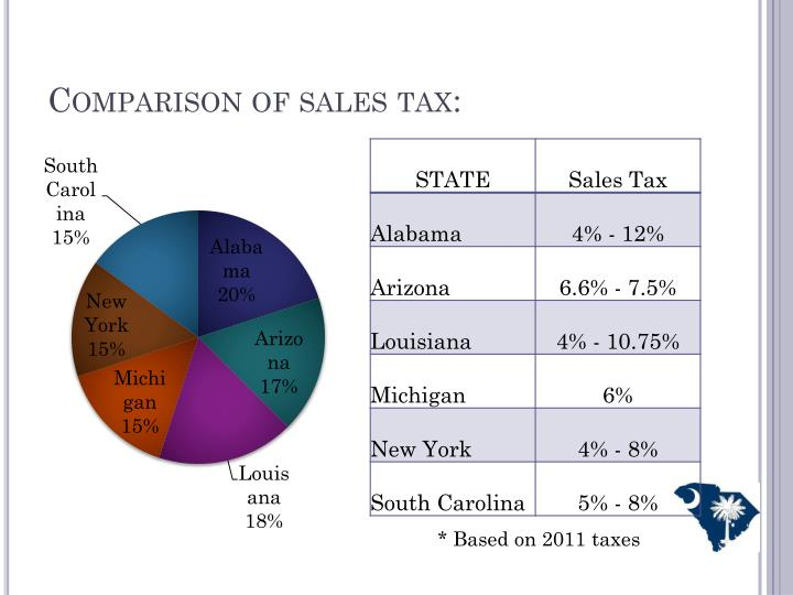 Comparison of sales tax: