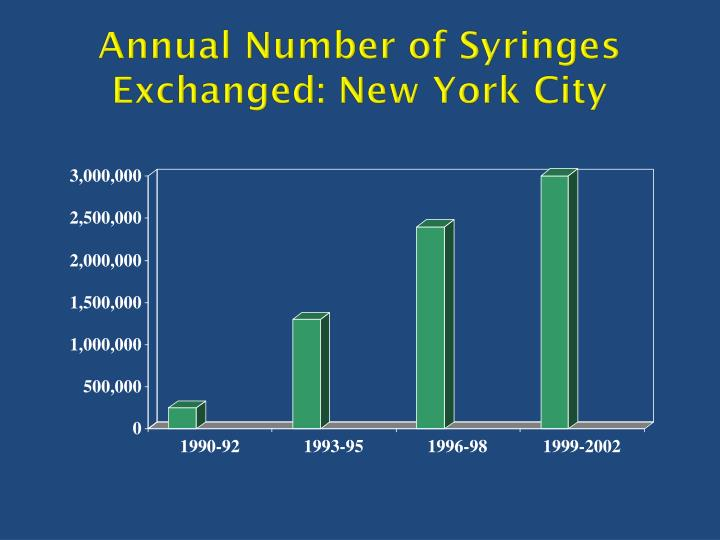 Annual Number of Syringes Exchanged: New York City