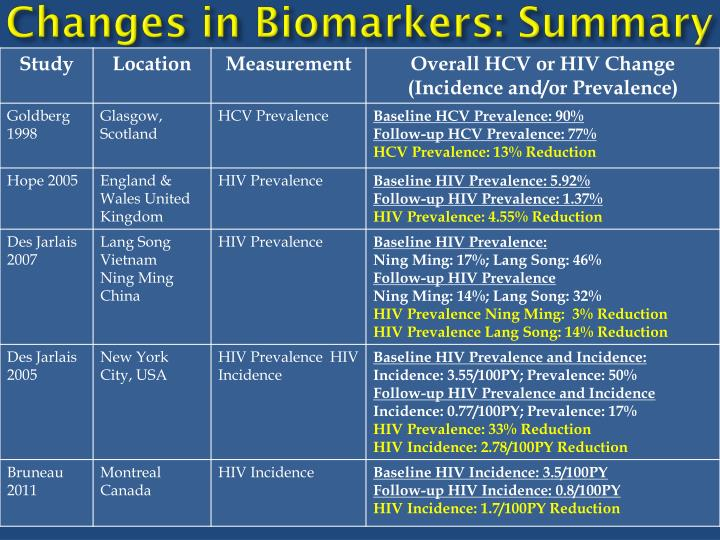 Changes in Biomarkers: Summary