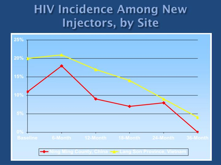 HIV Incidence Among New Injectors, by Site