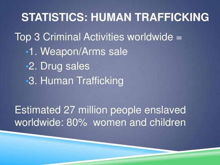 Statistics: Human Trafficking