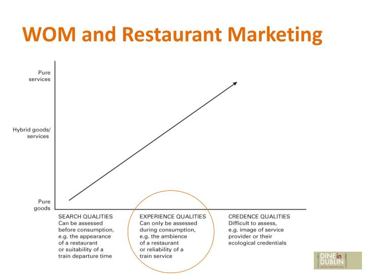 WOM and Restaurant Marketing