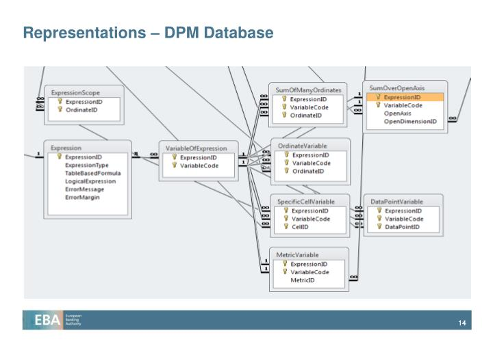 Representations – DPM Database
