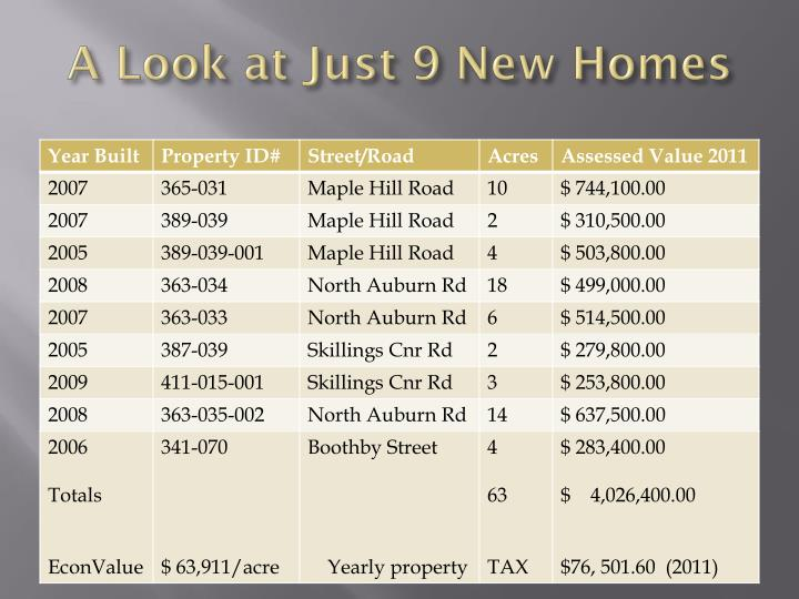 A Look at Just 9 New Homes