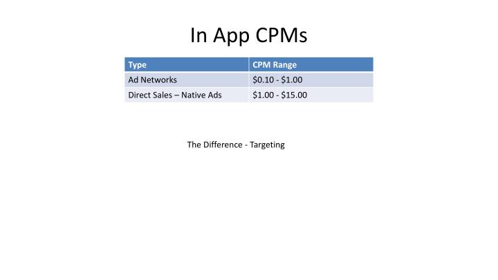 In App CPMs