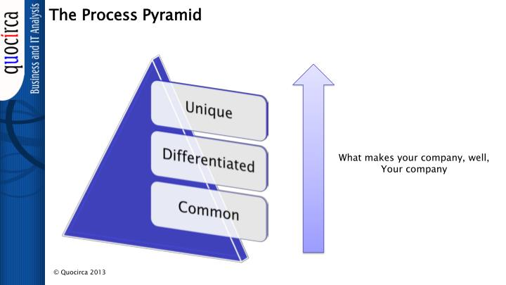 The Process Pyramid