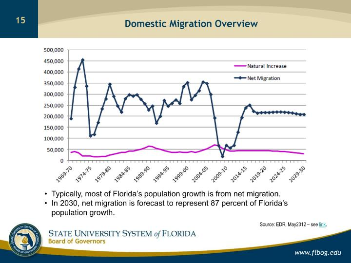 Domestic Migration Overview