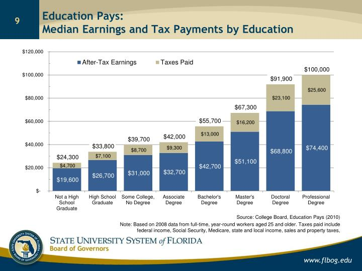 Education Pays: