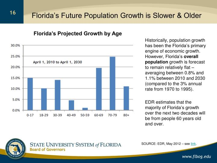 Florida's Future Population Growth is Slower & Older