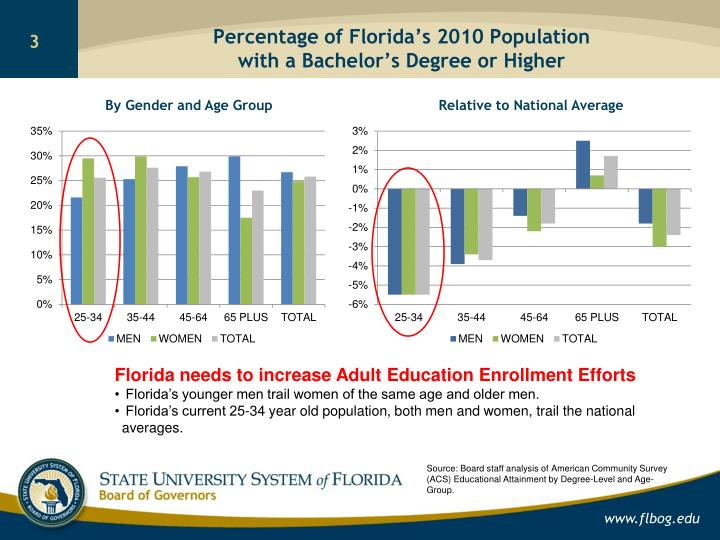 Percentage of florida s 2010 population with a bachelor s degree or higher