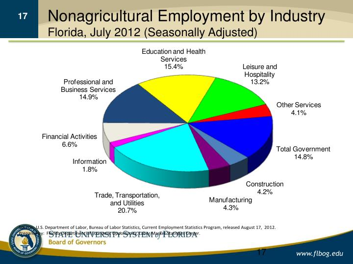 Nonagricultural Employment by Industry