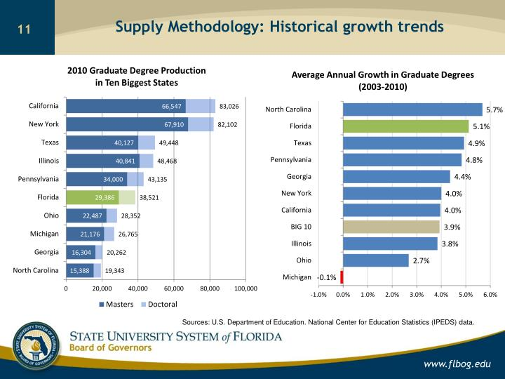 Supply Methodology: Historical growth trends