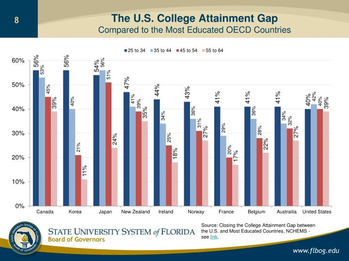 The U.S. College Attainment Gap