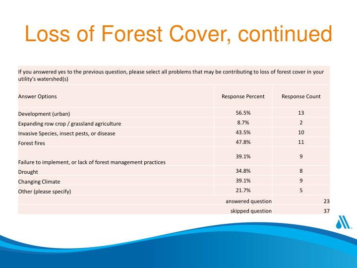 Loss of Forest Cover, continued