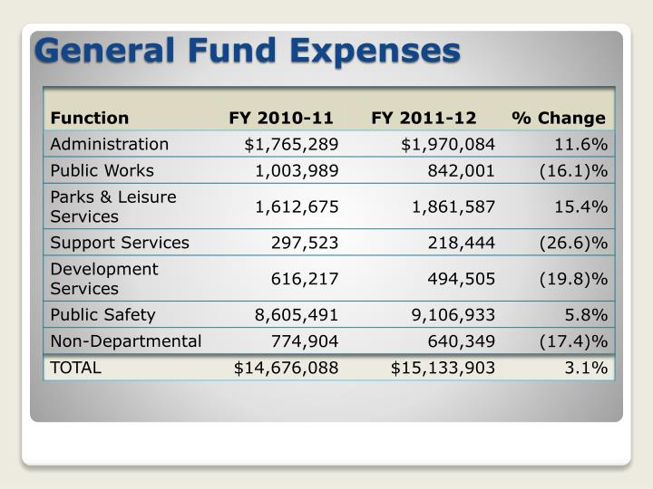General Fund Expenses
