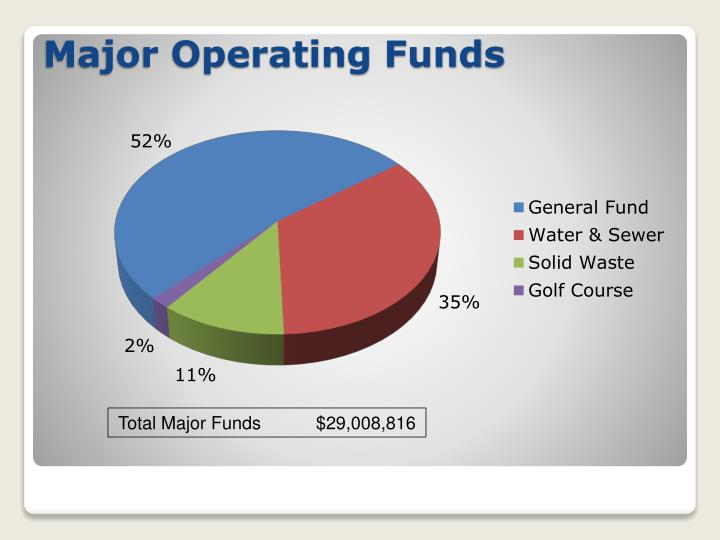 Major Operating Funds
