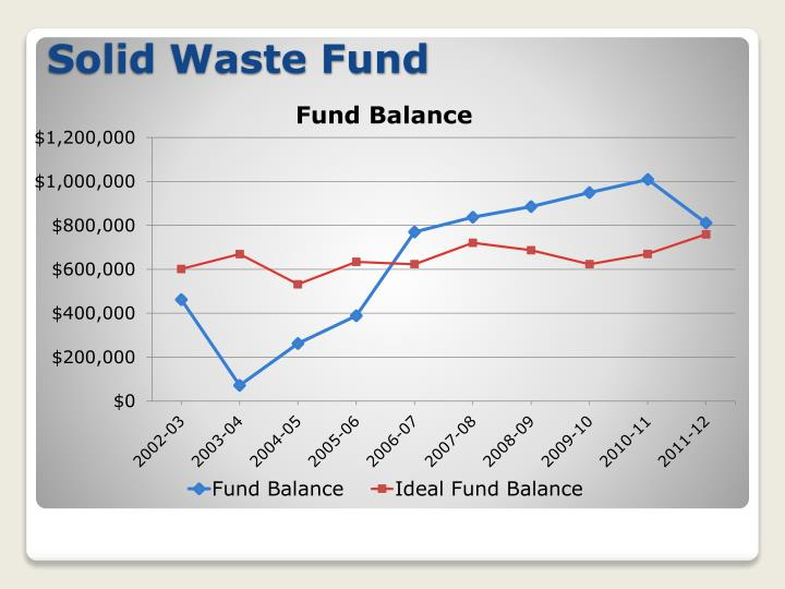 Solid Waste Fund