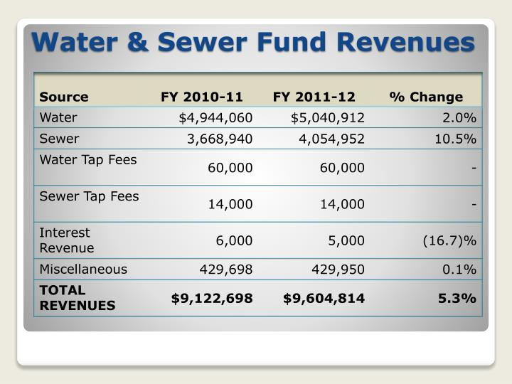 Water & Sewer Fund Revenues