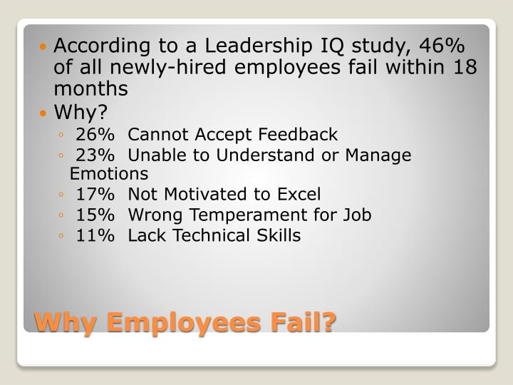 According to a Leadership IQ study, 46% of all newly-hired employees fail within 18 months