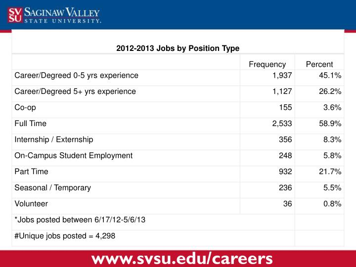 www.svsu.edu/careers