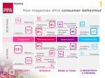how magazines drive consumer behaviour