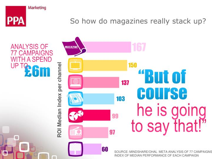So how do magazines really stack up?