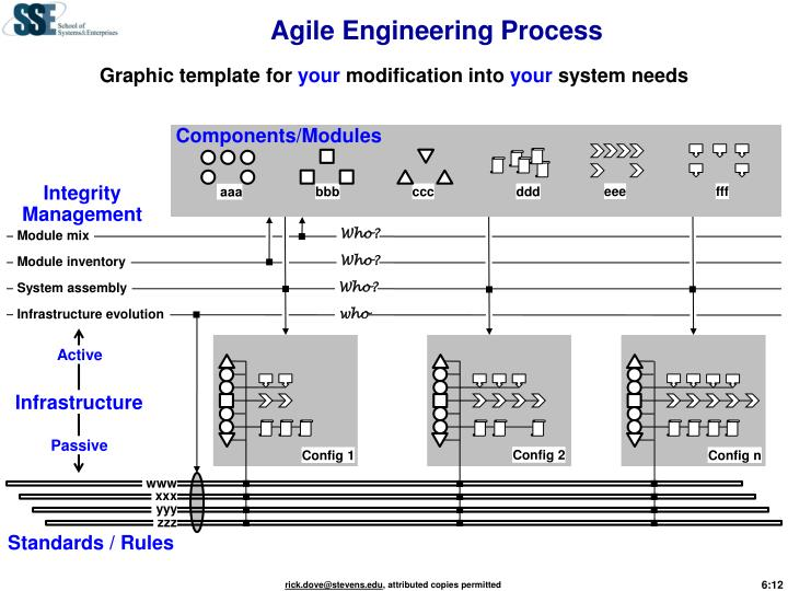 Agile Engineering Process