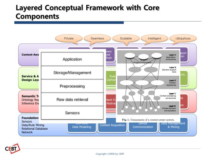 Layered Conceptual Framework with Core Components