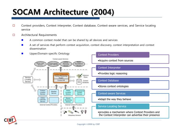SOCAM Architecture (2004)