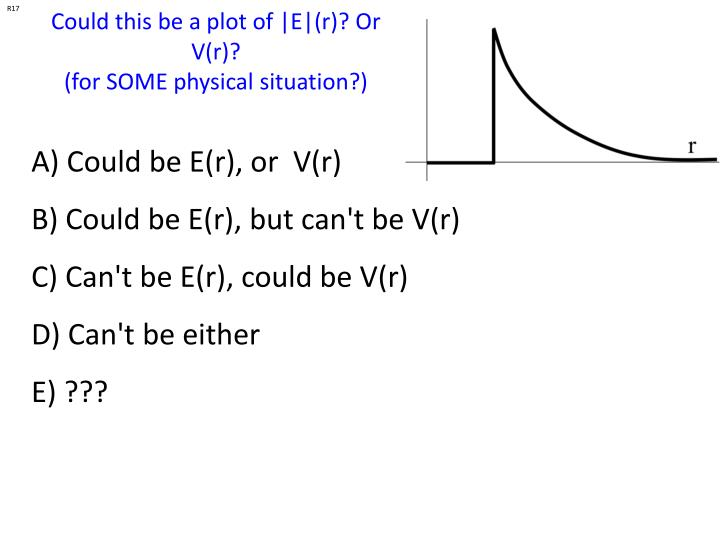 Could this be a plot of |E|(r)? Or V(r)?