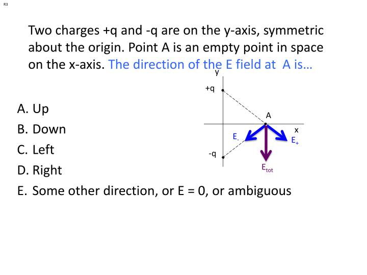 Two charges +q and -q are on the y-axis, symmetric about the origin. Point A is an empty point in sp...
