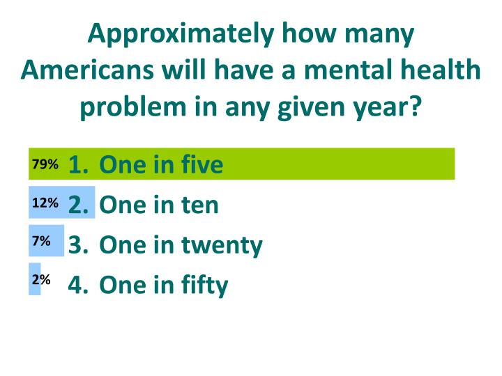 Approximately how many Americans will have a mental health problem in any given year?