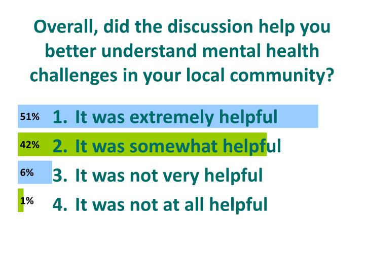 Overall, did the discussion help you better understand mental health challenges in your local community?