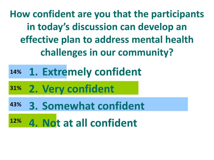 How confident are you that the participants in today's discussion can develop an effective plan to address mental health challenges in our community