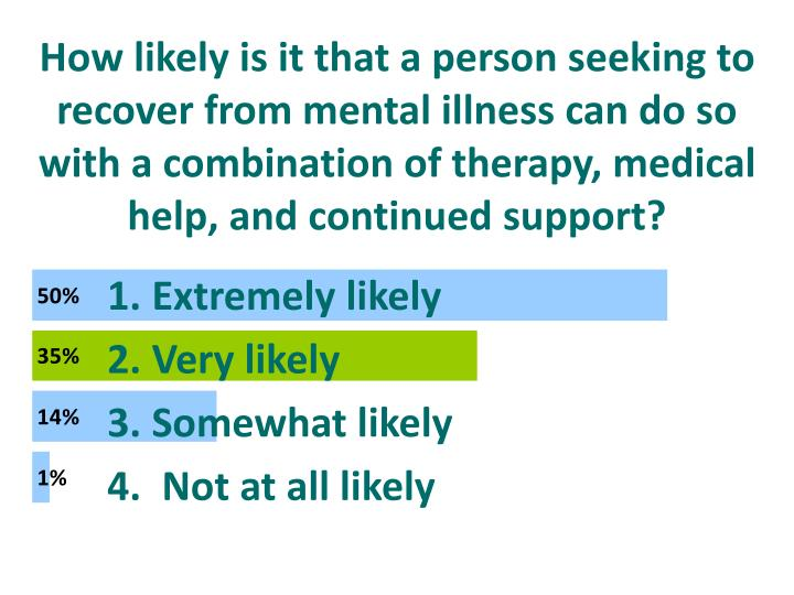 How likely is it that a person seeking to recover from mental illness can do so with a combination of therapy, medical help, and continued support?