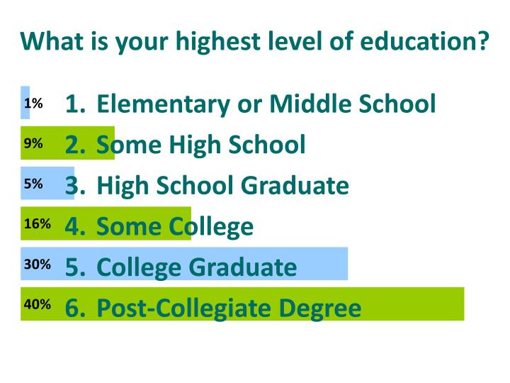 What is your highest level of education?