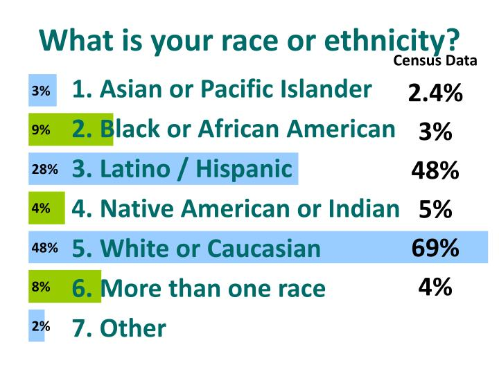 What is your race or ethnicity?