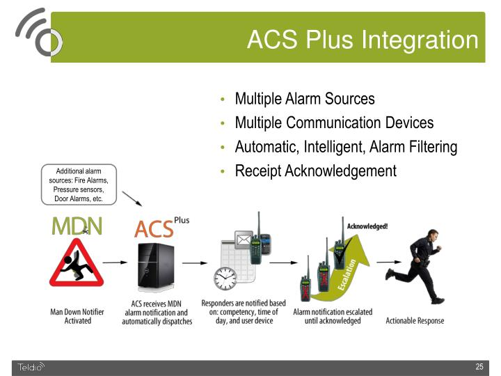 ACS Plus Integration