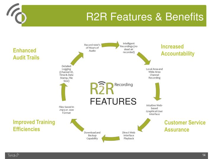 R2R Features & Benefits