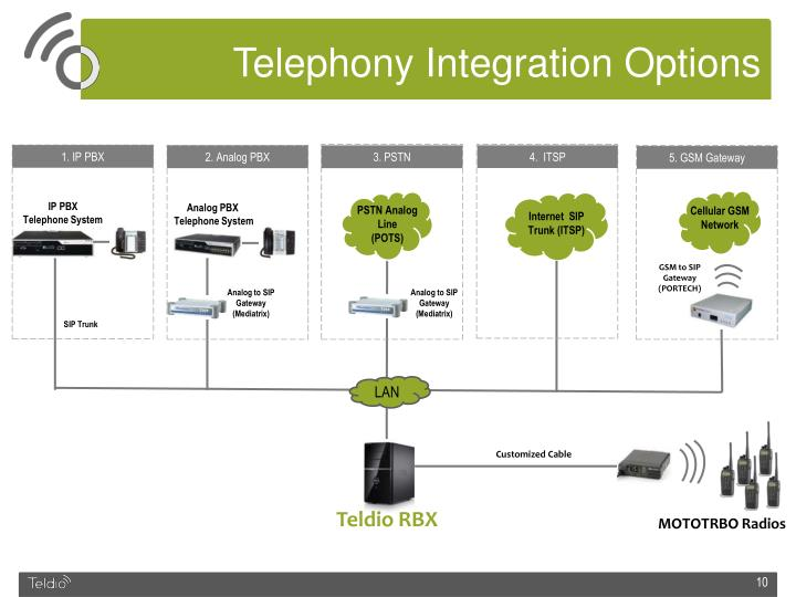 Telephony Integration Options