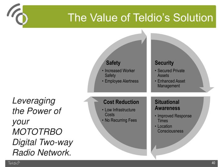 The Value of Teldio's Solution