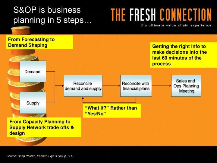 S&OP is business