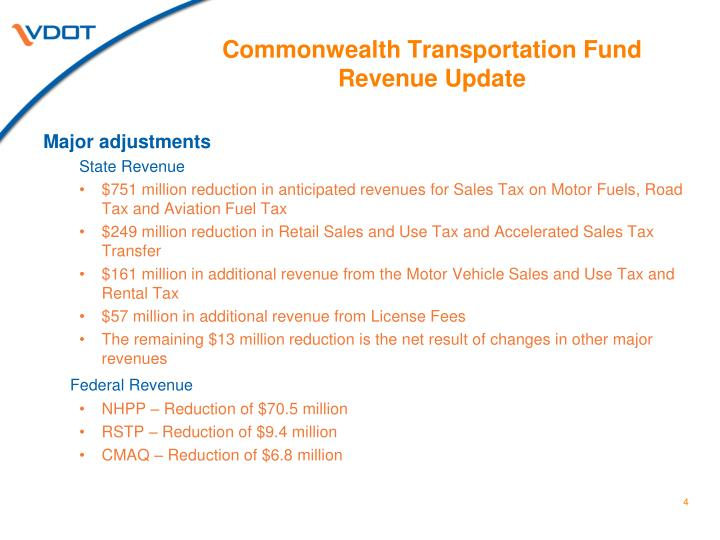 Commonwealth Transportation Fund