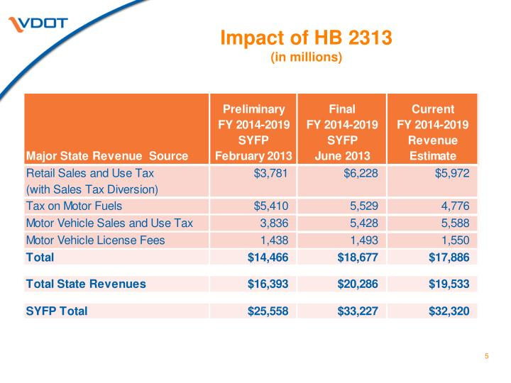 Impact of HB 2313