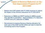 impact of revenue reduction on six year improvement program for fy 2015 20201