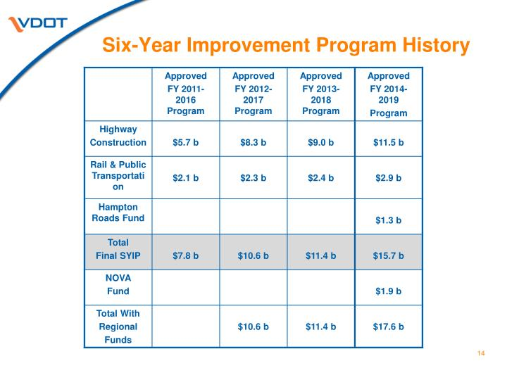 Six-Year Improvement Program History