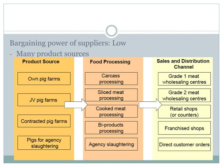 Bargaining power of suppliers: Low